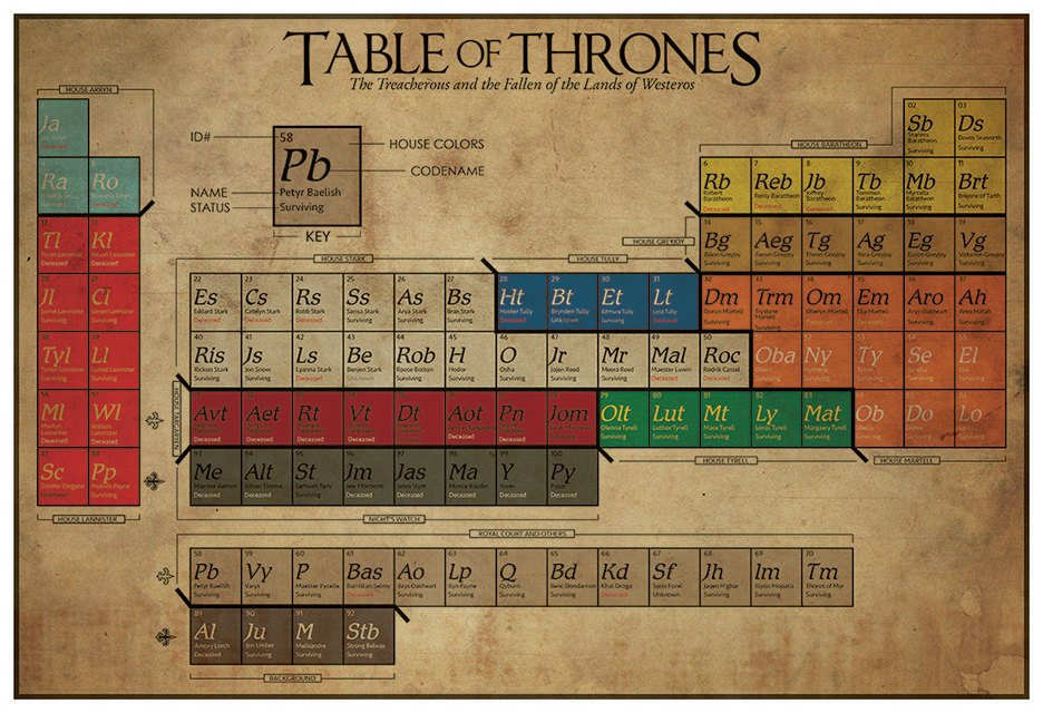 Game of thrones periodic table noble houses technabob gameofthronesperiodictablebythegeekerie2 zoom in urtaz Images