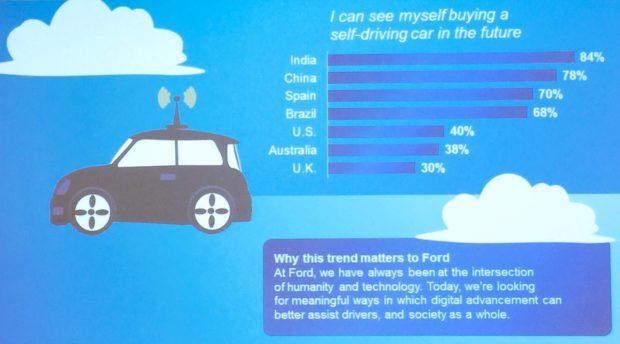 ford_autonomy_survey